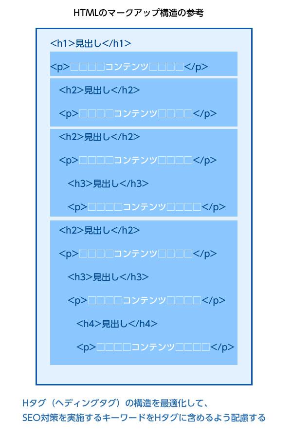 HTMLの構造を最適化する