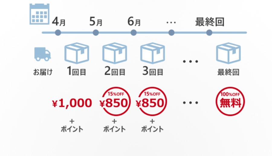 イージーマイショップの定期購入・頒布会機能