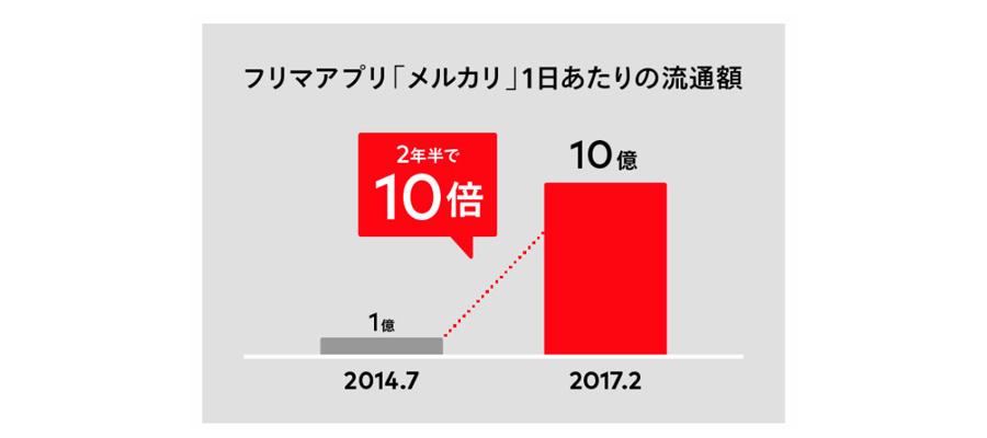 メルカリ1兆円