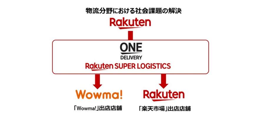 Wowma(ワウマ)出店者にも楽天スーパーロジスティクスの利用が可能に!