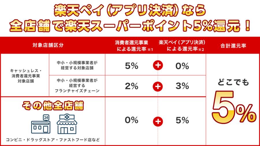 10月1日から楽天ペイが全店舗対象でポイント5%還元キャンペーンを実施!