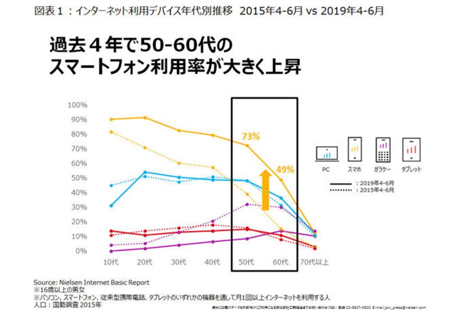ネット通販モールでもスマホのみの利用が増加!楽天市場77%・Amazon72%【ニールセン調べ】