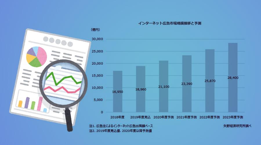 2018年のインターネット広告市場規模は1.6兆円!2023年には2.8兆円規模に?【矢野経済研究所調べ】