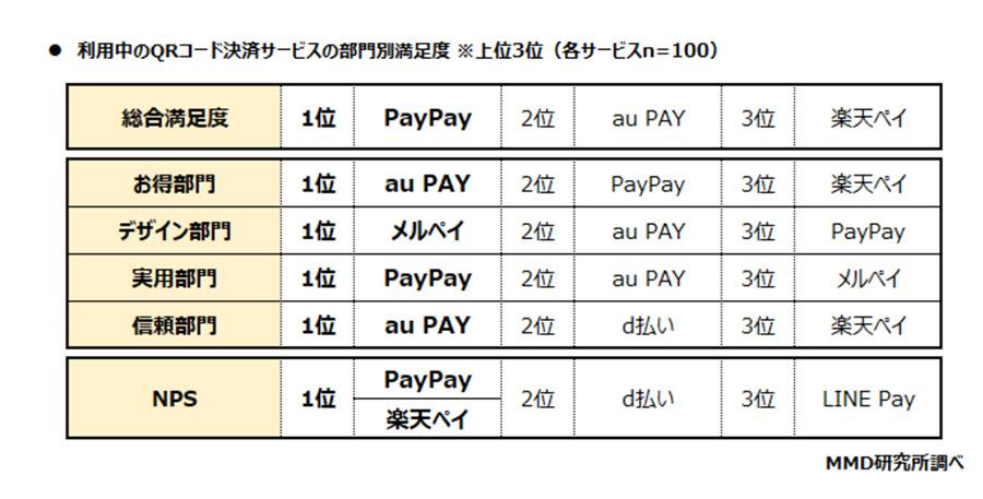 2020年6月時に最も利用されているQRコード決済はPayPay!次いで楽天ペイ、d払い、auPay、LINEPAY