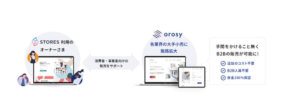 オンラインブランド専門の卸仕入れサイト「orosy」が「STORES」とサービス提携を開始