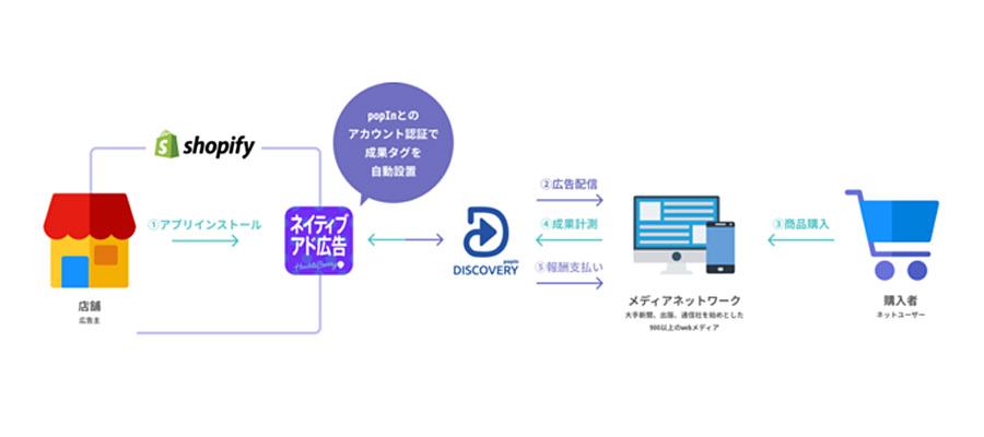「popIn Discovery」株式会社ハックルベリーが運営する「Shopify(ショッピファイ)」アプリ内にて広告出稿可能な機能を提供