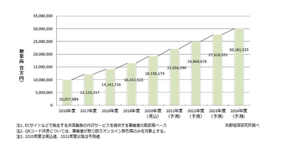 2020年のEC決済サービス市場は19兆円に成長!昨年比で16%増