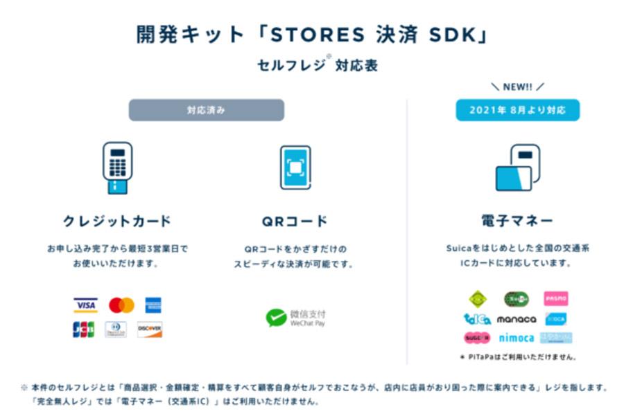 「STORES 決済 SDK」が提供するすべての決済方法でセルフレジ利用に対応