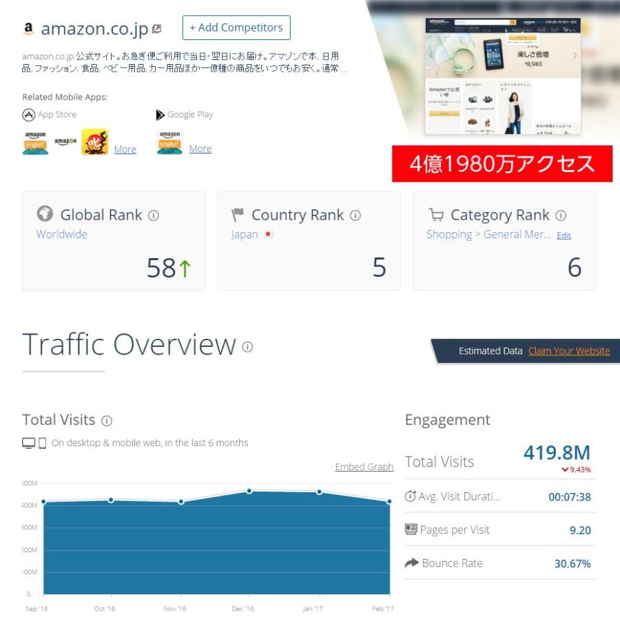 ネットショップのアクセス数アマゾン