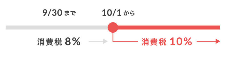 消費税増税に対するSTORES.jpの対応