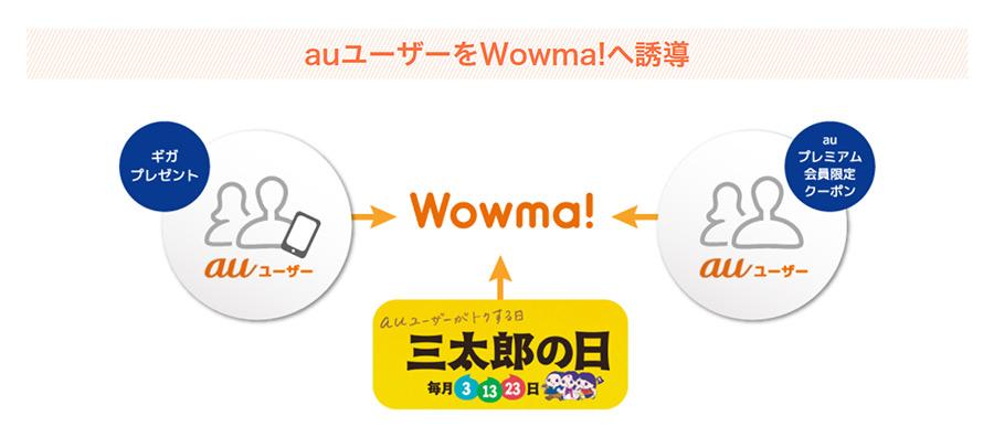 Wowma出店のメリット