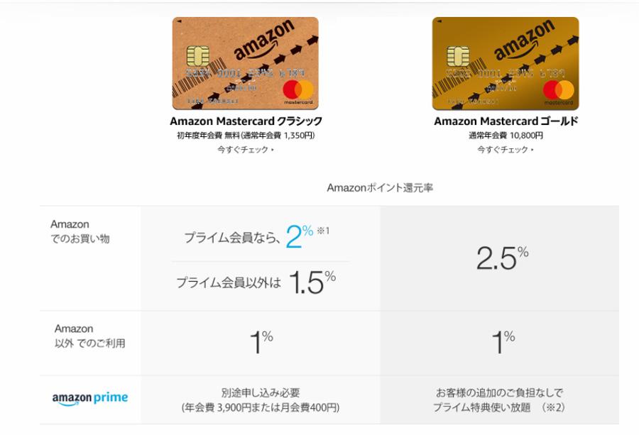 Amazon Mastercard(アマゾンマスターカード)