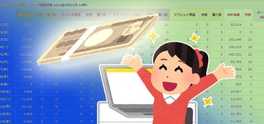 楽天市場月商100万円達成方法