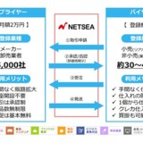 国内最大級のBtoB卸モール「NETSEA(ネッシー)」の3月度の月間流通額が過去最高9.1億円に!