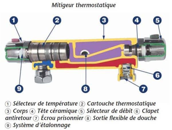 un probleme sur mitigeur thermostatique