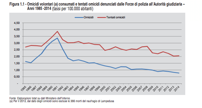 Modellazione populista.