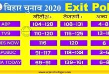 Photo of बिहार चुनाव : Exit Poll,अबकी बार तेजस्वी सरकार