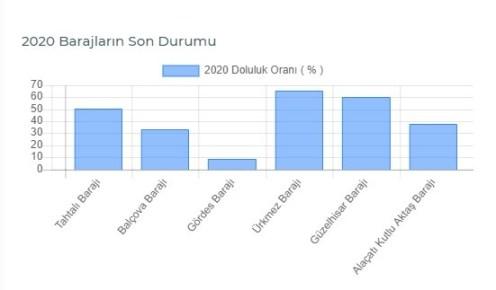 İzmirdeki İki Barajda Tehlike Çanları