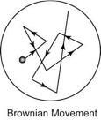 bownian-movement
