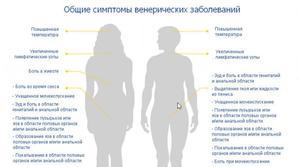 Лечение венерических заболеваний в домашних условиях