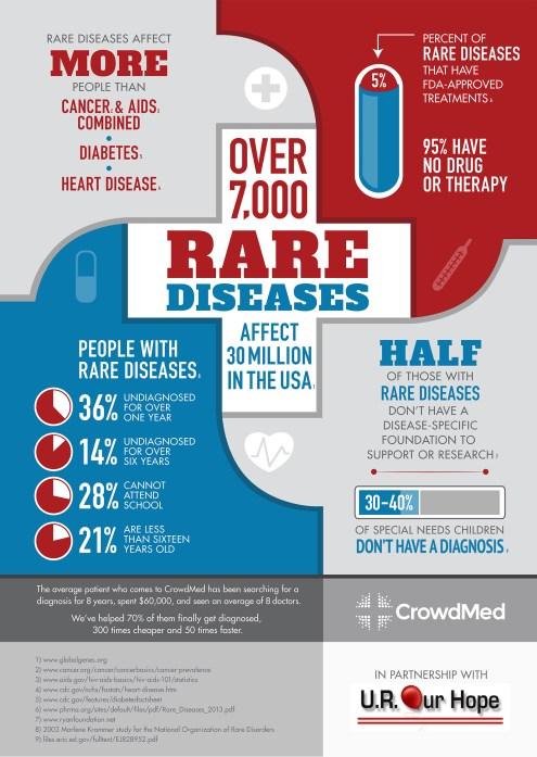 raredisease_infographic-1