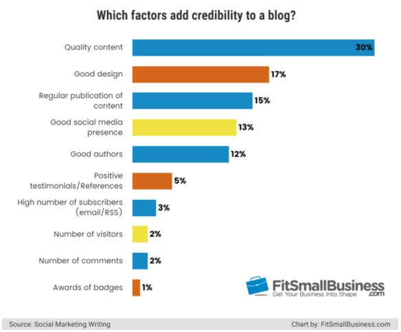 Factor Which Add Credibility to a Blog