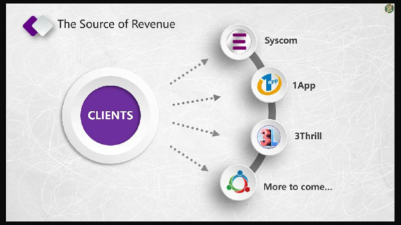 DaBank - Source of Revenue