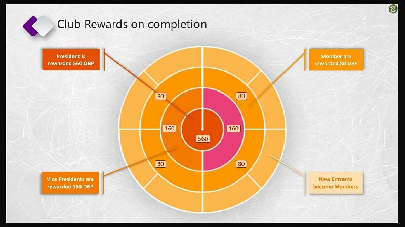 Rewards on Completion