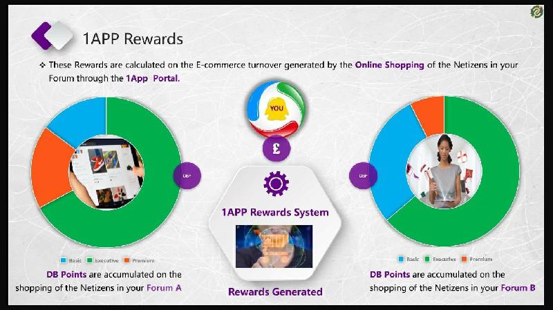 1App Rewards