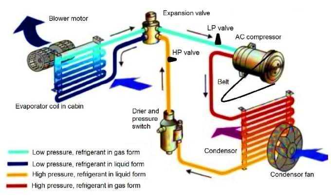 bagaimana cara kerja thermostat ac mobil bus crv