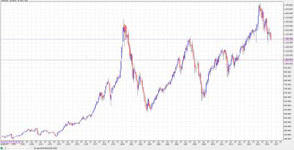 OMX30 per månad sedan 1986