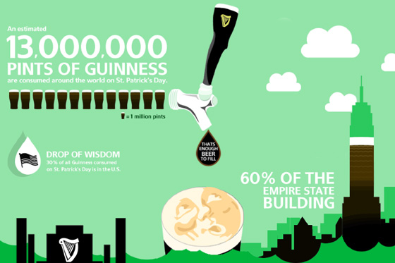 Guinness Infographic