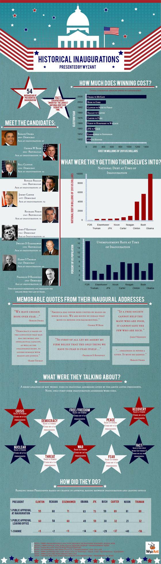 Inauguration infographic
