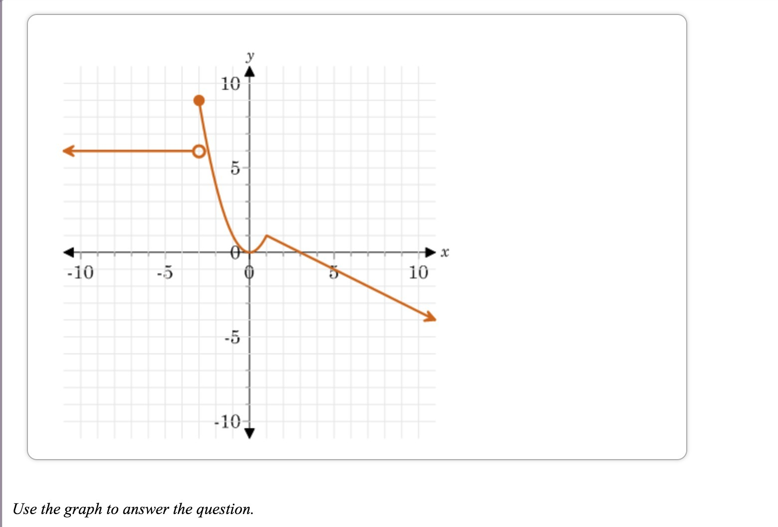 Find The X And Y Intercepts If The Function