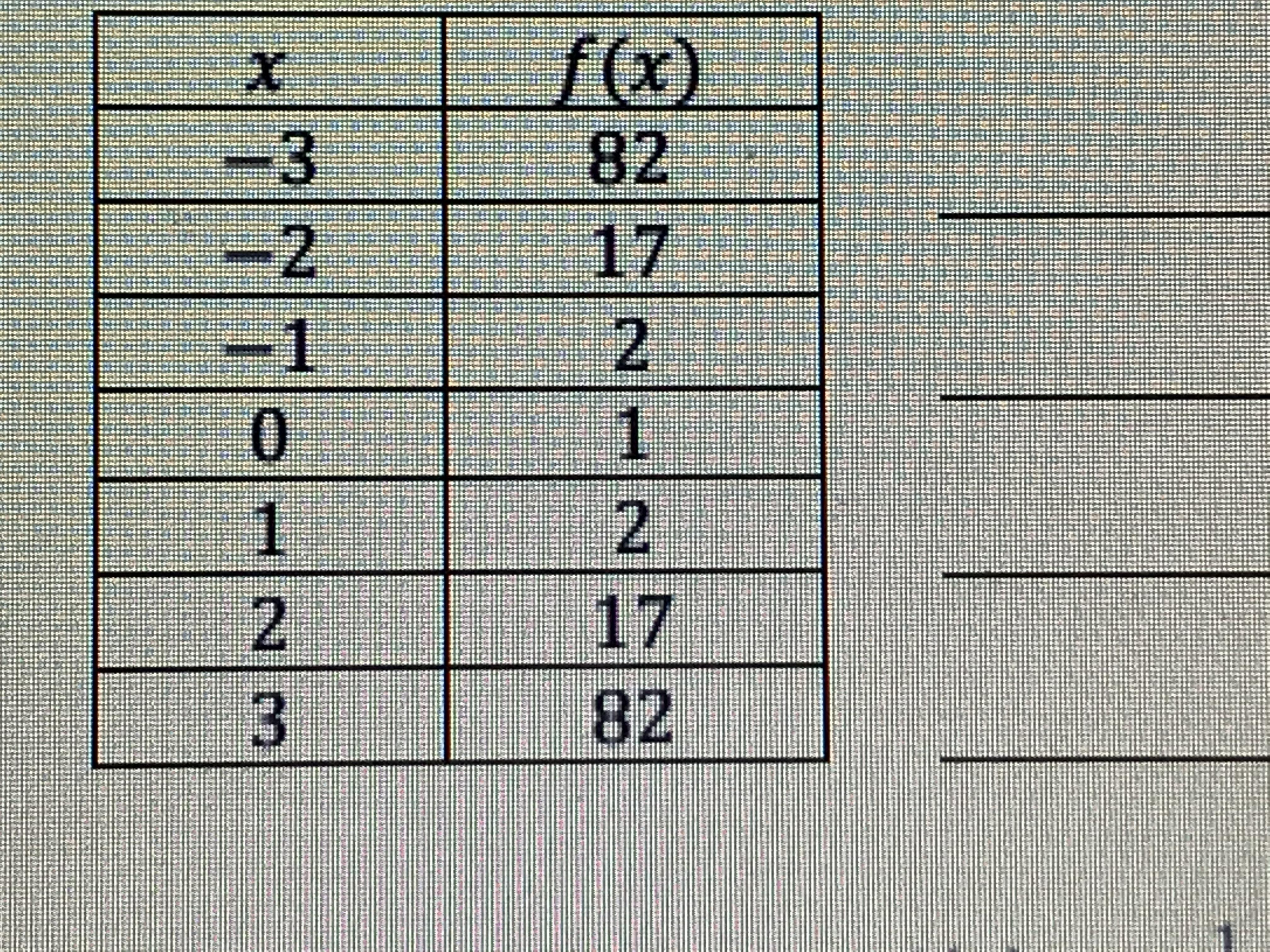 Help The Table Shows Ordered Pairs For A Polynomial