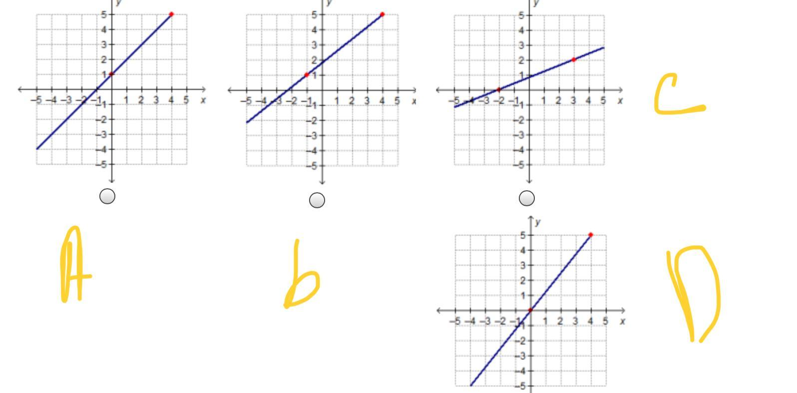 Which Graph Has A Slope Of 4 5