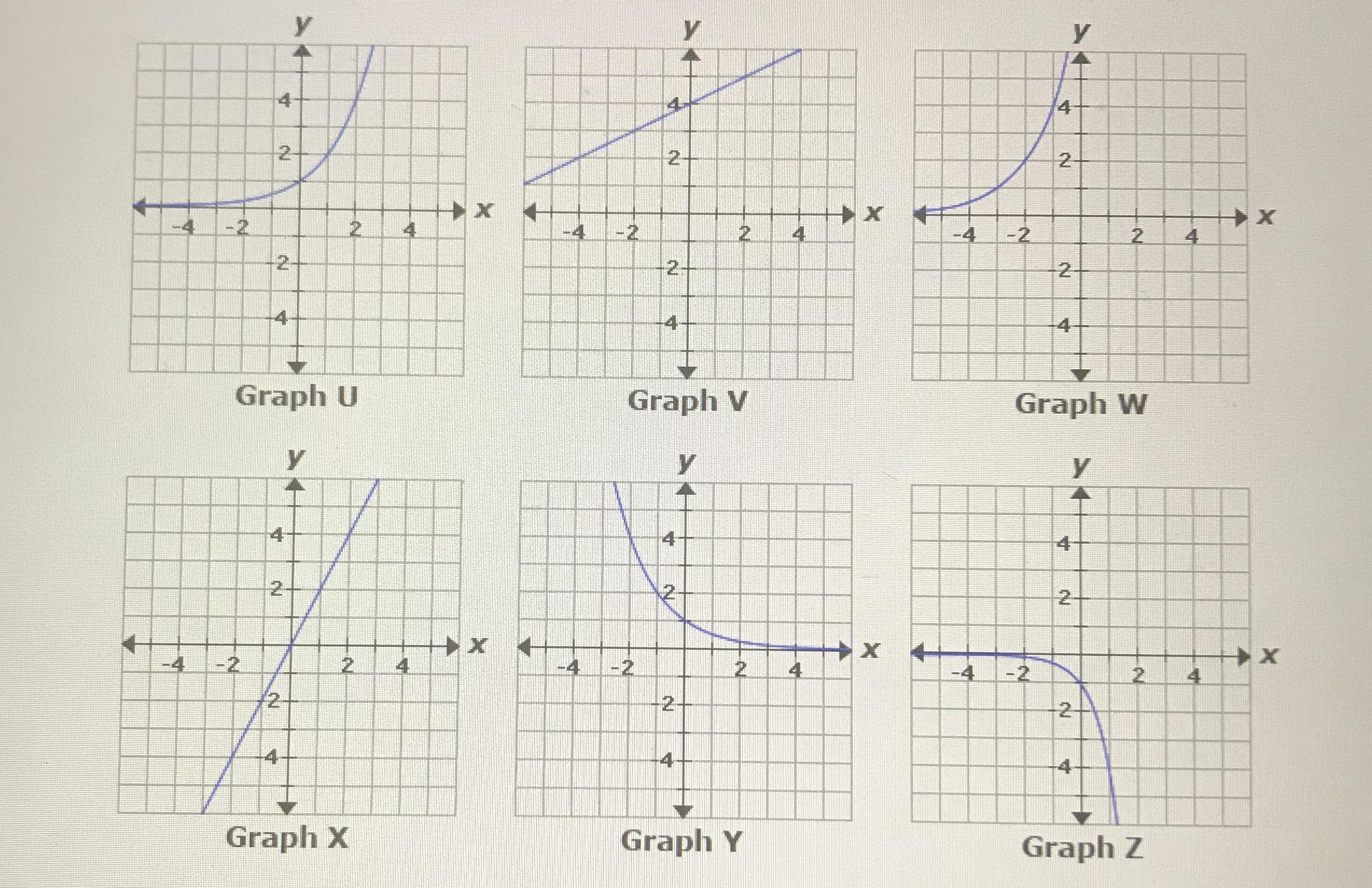 Which Graphs Represent Functions With The Following Key