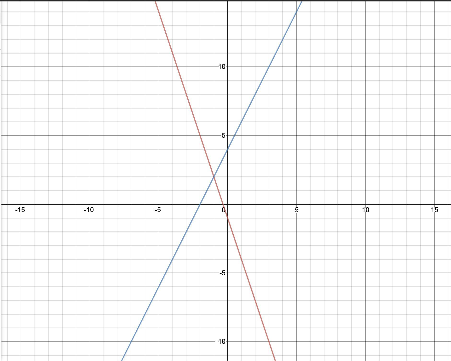 Solve The System Of Linear Equations By Graphing 9x 3y