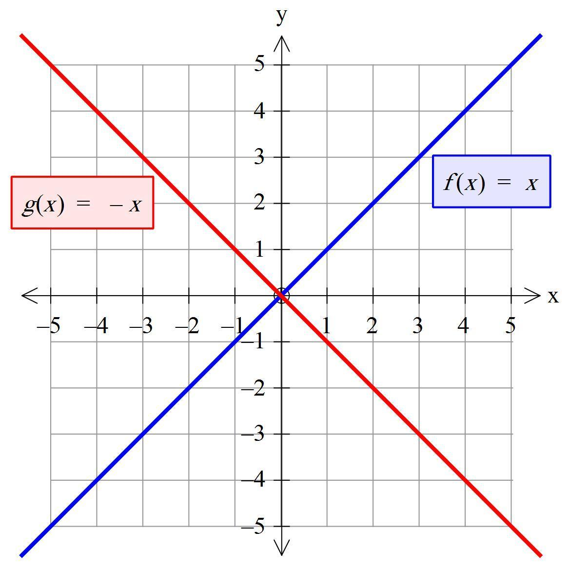 Which Graph Represents A Reflection Of F X 1 10 10 X