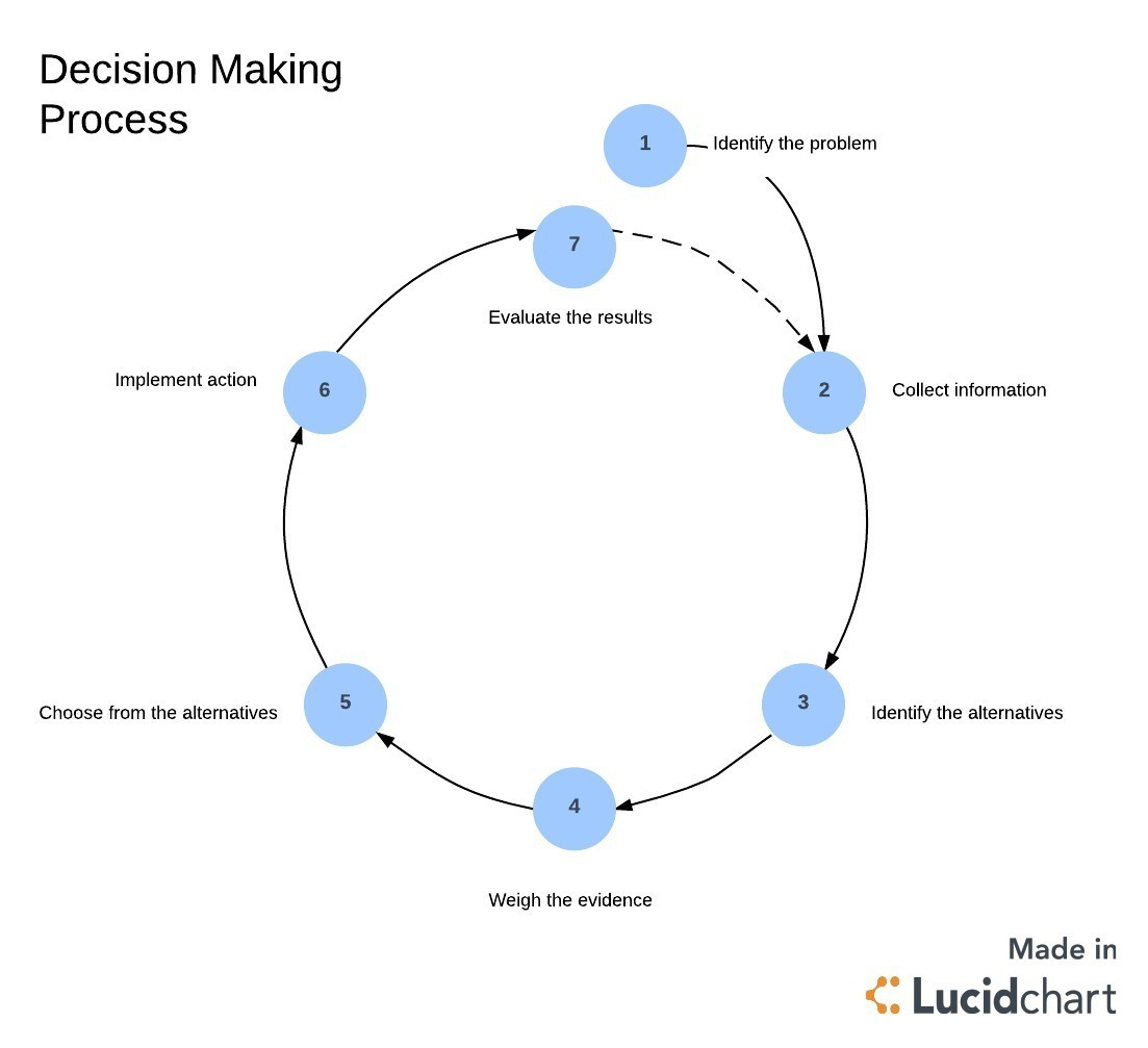 Which Step Is Common To Both The Basic Decision Making