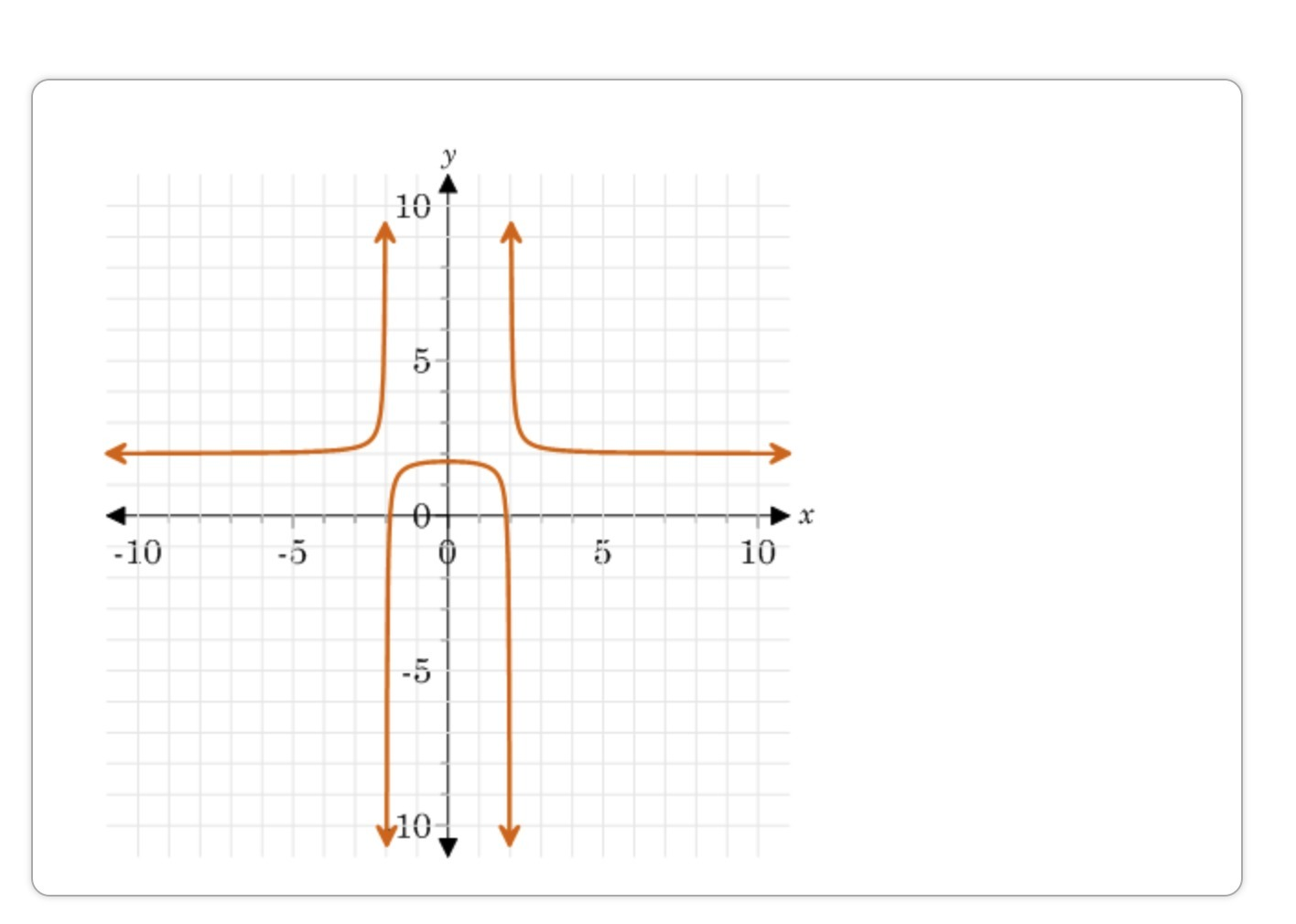 Identify All Of The Asymptotes For The Graphed Function