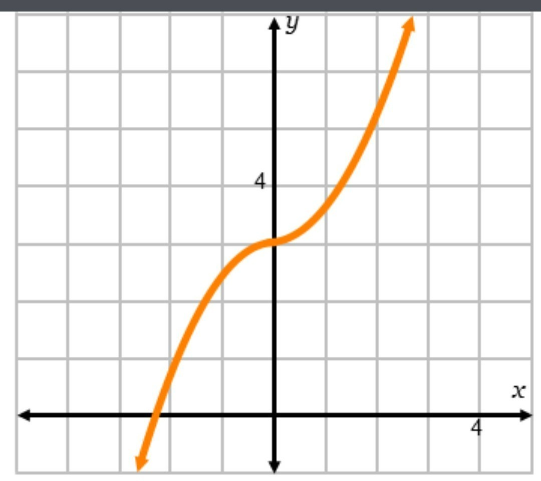 Is The Inverse Of The Function Shown Below Also A Function