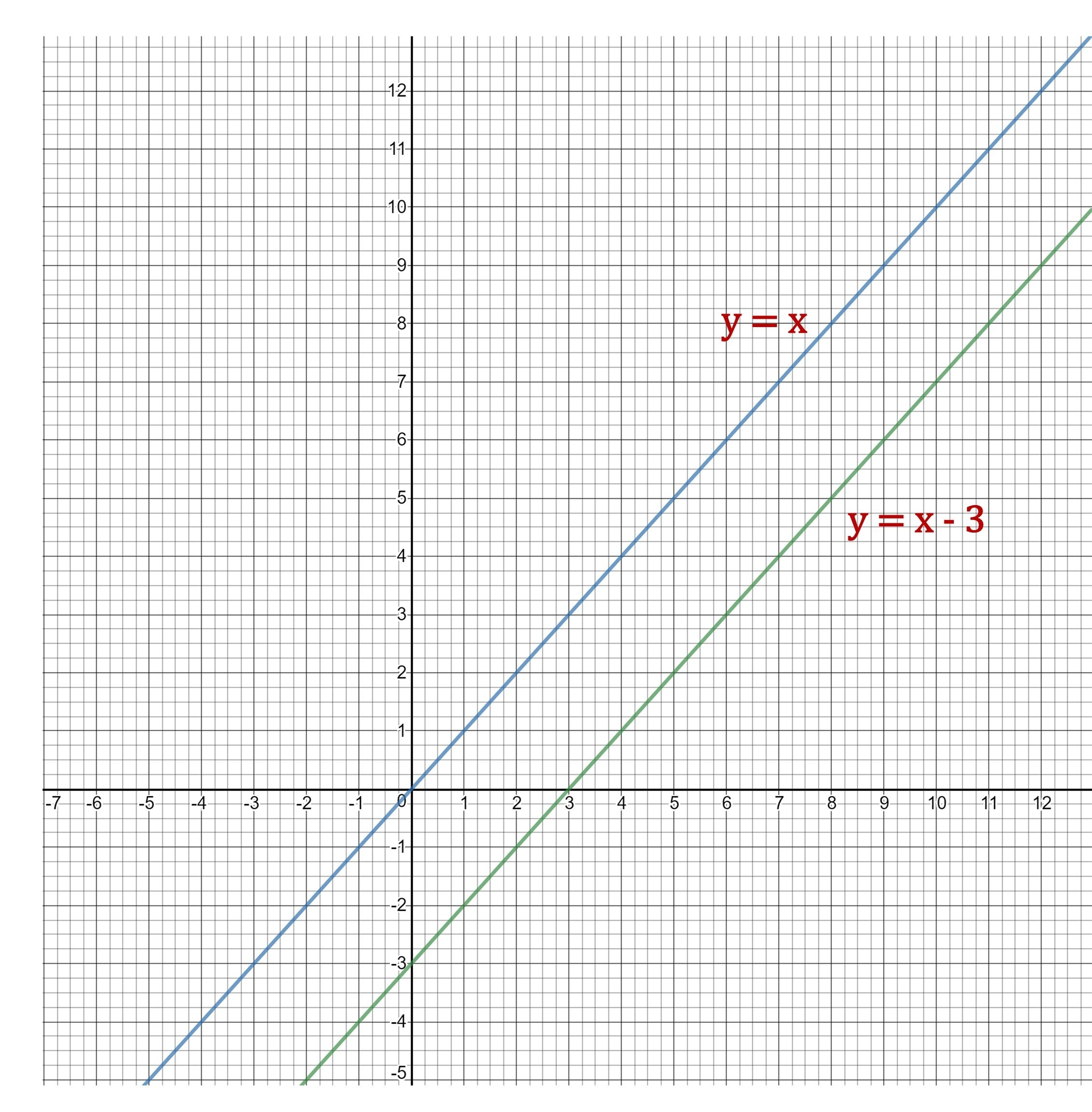 How Are The Functions Y X And Y X 3 Related How Are Their Graphs Related Each Output For
