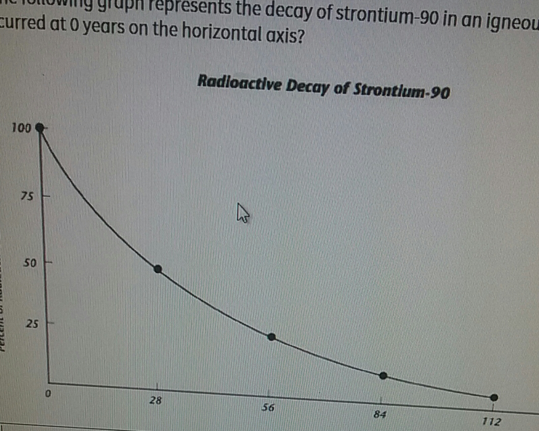 If The Following Graph Represents The Decay Of Strontium