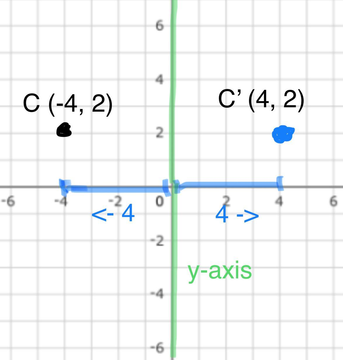 Reflect Points Point C Is The Image Of C 4 2 Under A