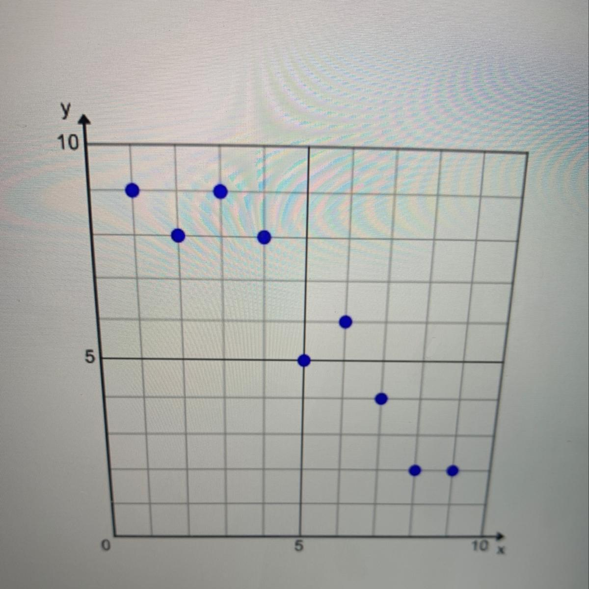 How Can The Correlation In The Scatter Plot Graph Below