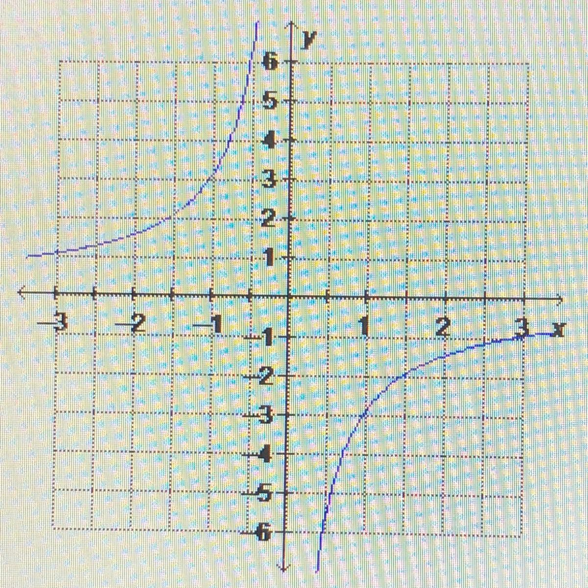 Which Equation Is Graphed Below Y 3 X Y 2 X Y 2 X Y