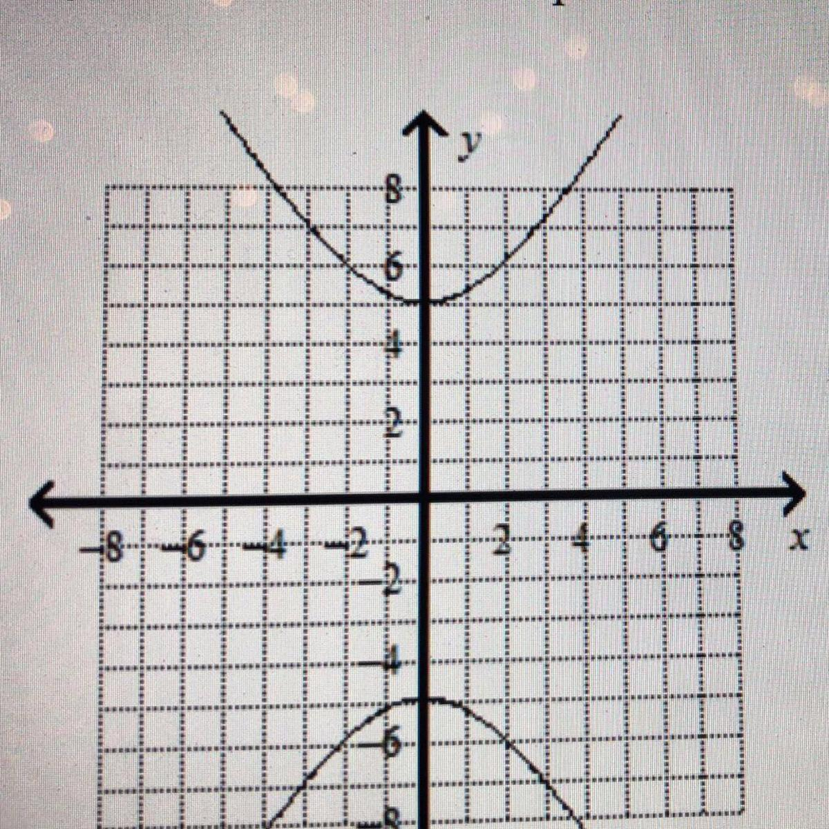 Identify The Center And Intercepts If The Conic Section