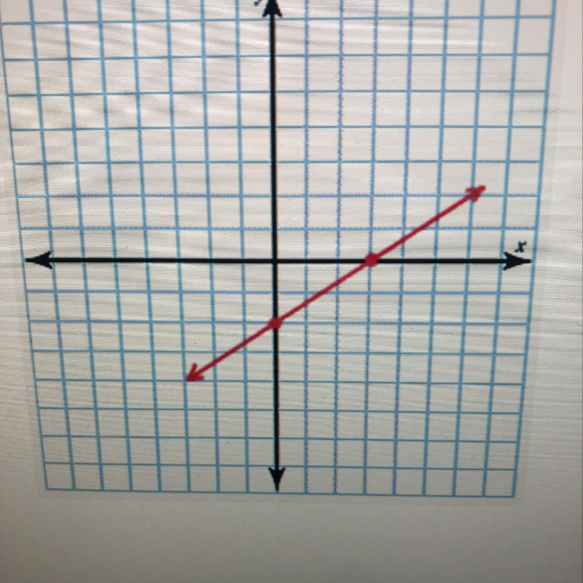 Plot The Following Equation Using The X And Y Intercepts