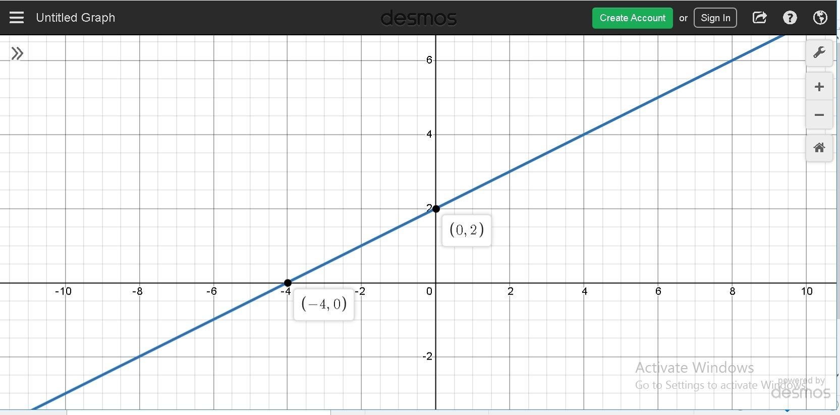 Which Graph Represents A Linear Function That Has A Slope